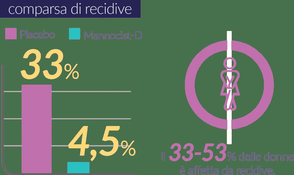 Riduzione della comparsa delle recidive con Mannocist-D